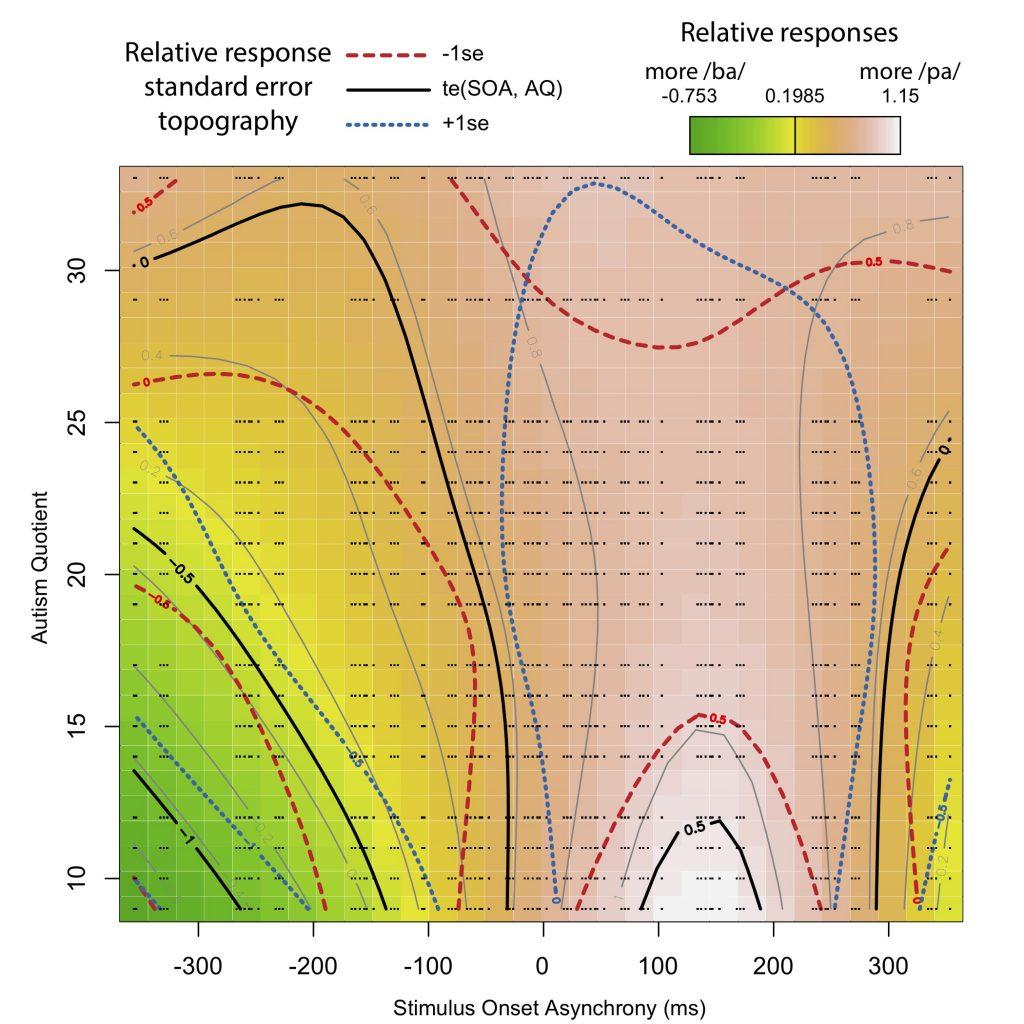 Interaction between audio-tactile alignment and Autism-spectrum Quotient.